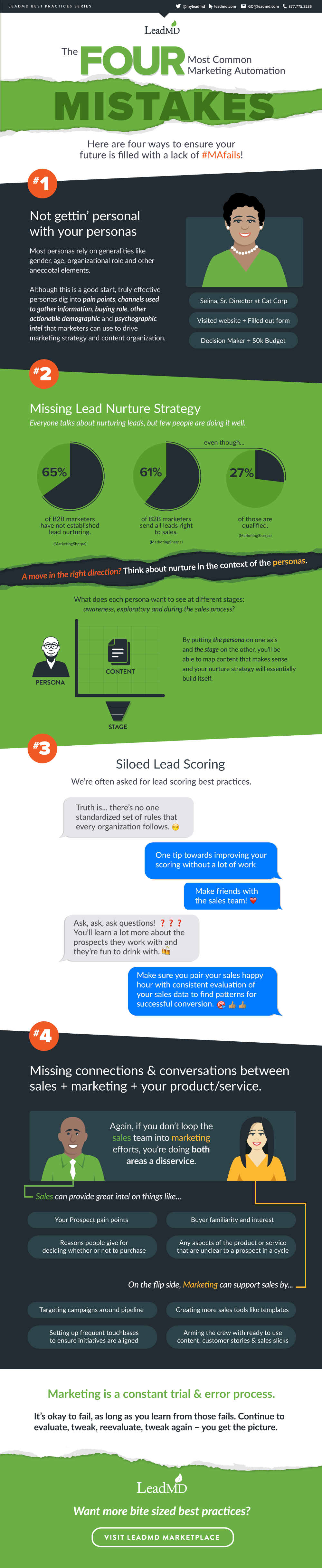 LeadMD Demo - How to Avoid the Four Most Common Marketing Automation Mistakes - Infographic