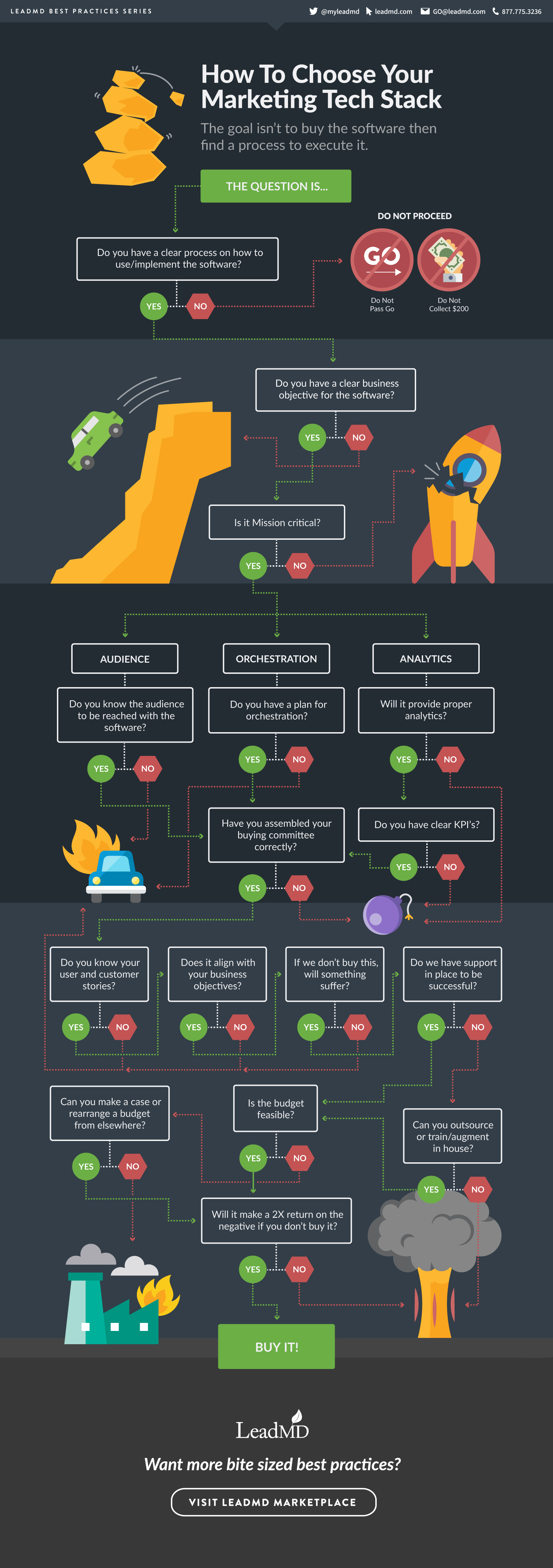 LeadMD Demo - How to Choose Your Optimal Marketing Technology Stack - Infographic