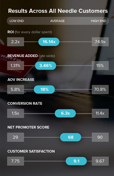Needle Demo - Needle Customer Results