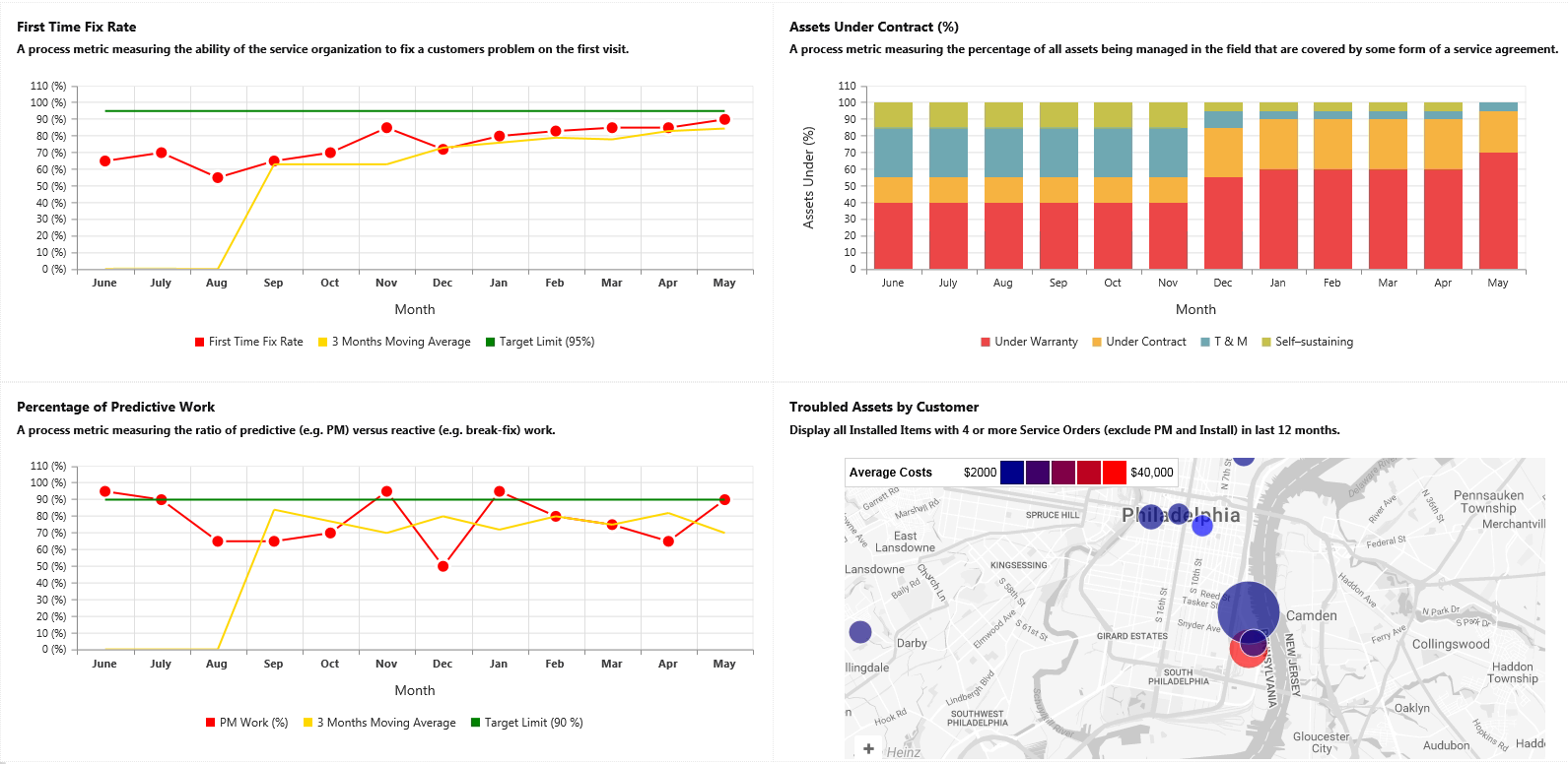 Astea Alliance Demo - Business Intelligence Module: Executive Dashboard