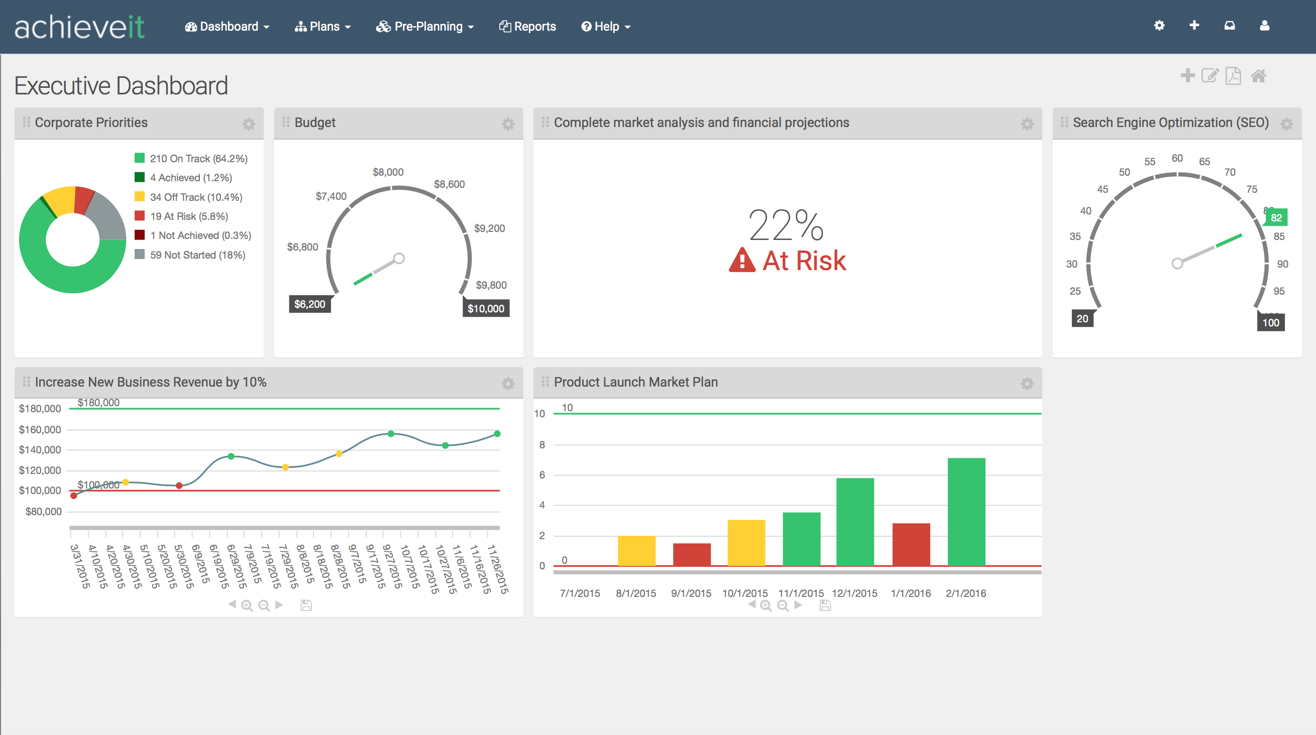 AchieveIt Demo - Custom Dashboards