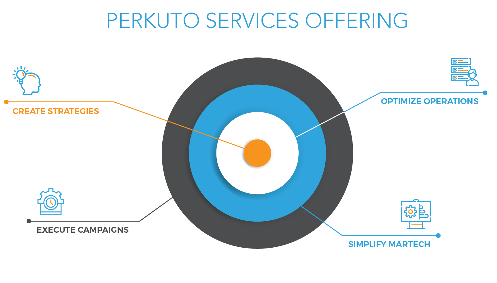 Perkuto Demo - Perkuto Services Offerings