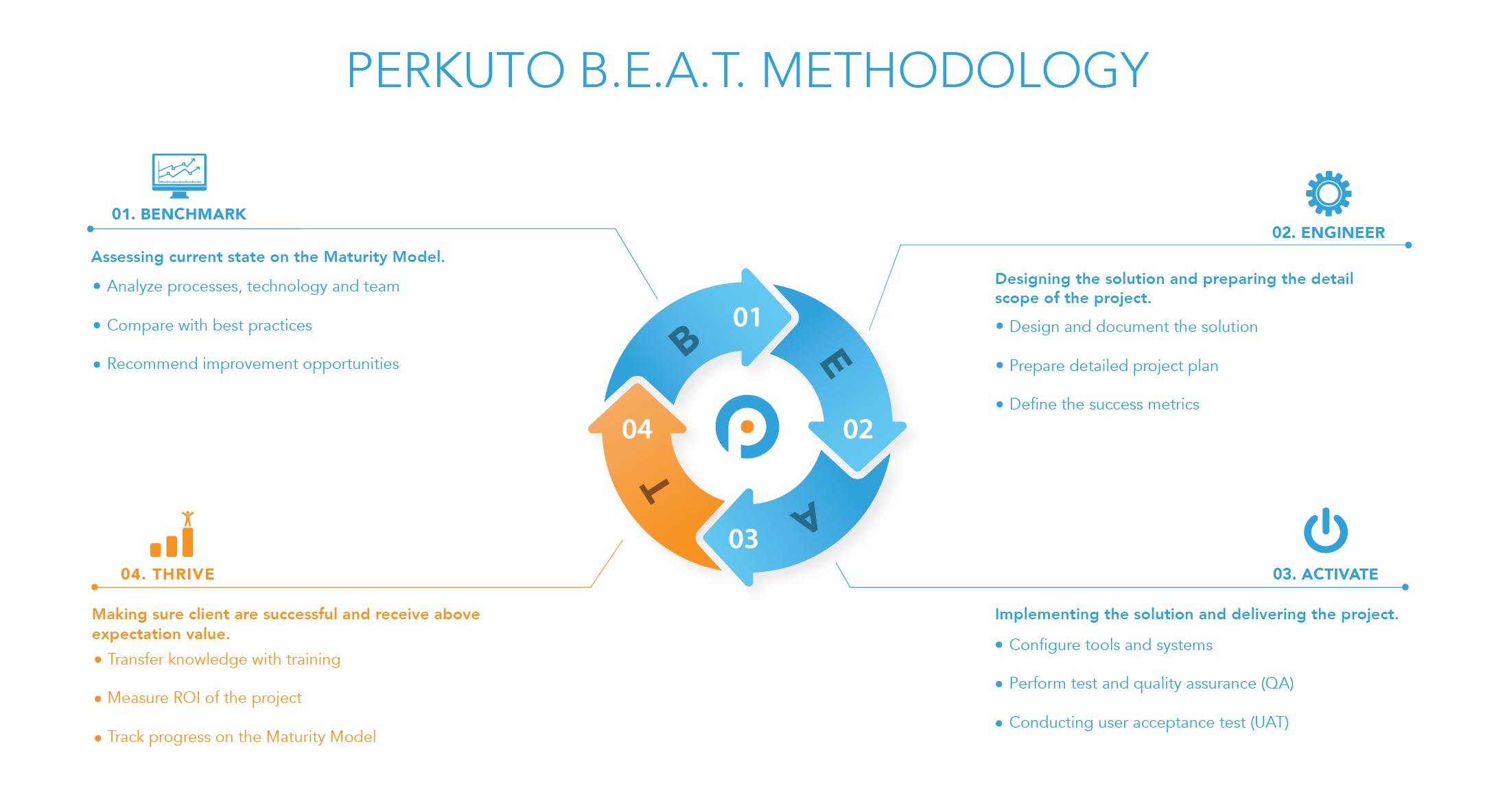 Perkuto Demo - Perkuto BEAT Methodology