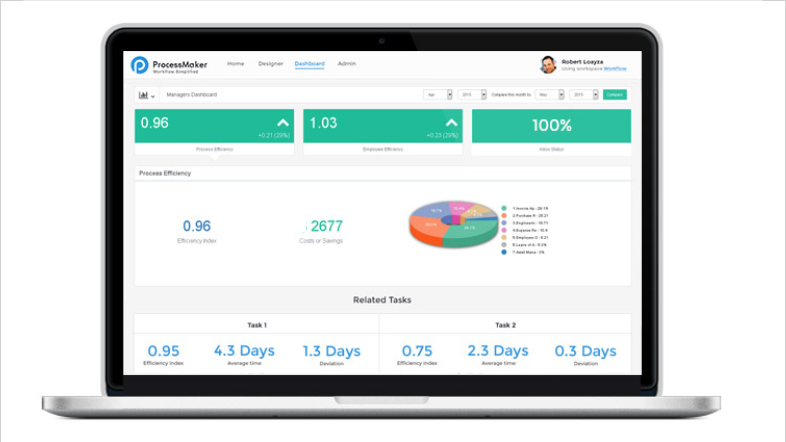 ProcessMaker Demo - Meaningful Easy-to-Read Reports