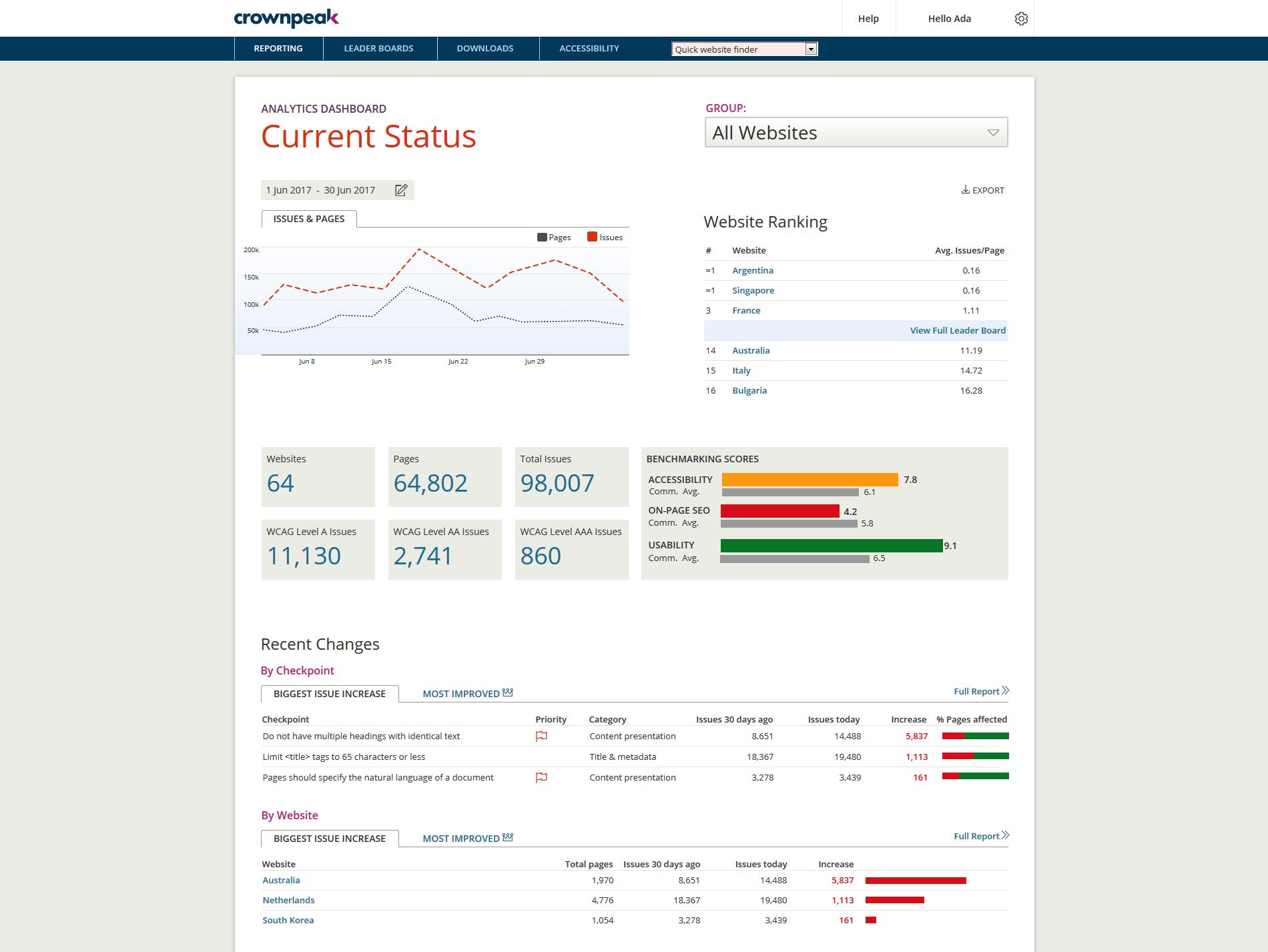 Crownpeak DQM Demo - Benchmarking & Analytics