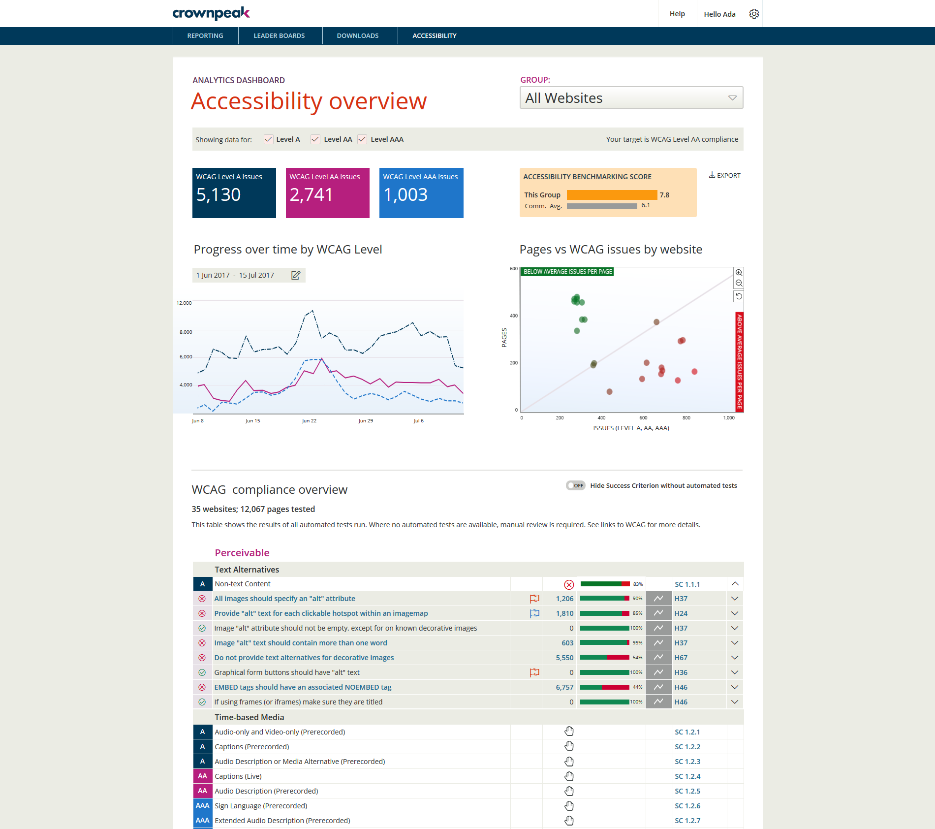 Crownpeak DQM Demo - Accessibility: Outstanding experiences for all users