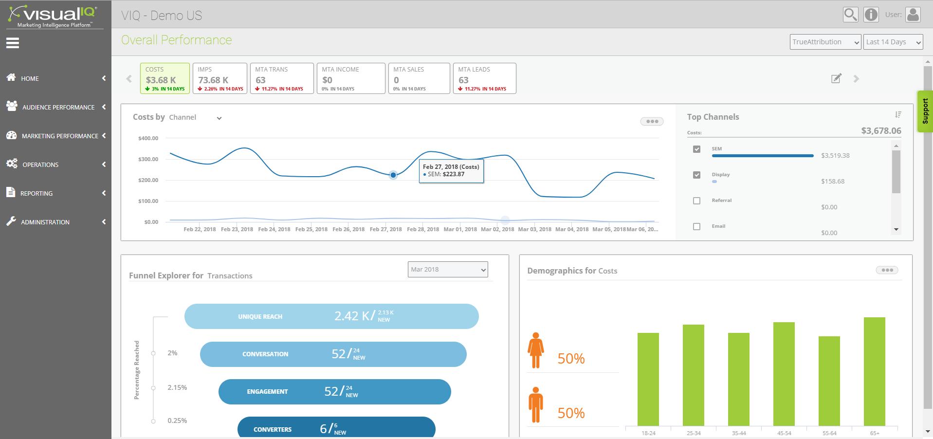 visual IQ Demo - Visual IQ Marketing Intelligence Platform - Overall Performance Page