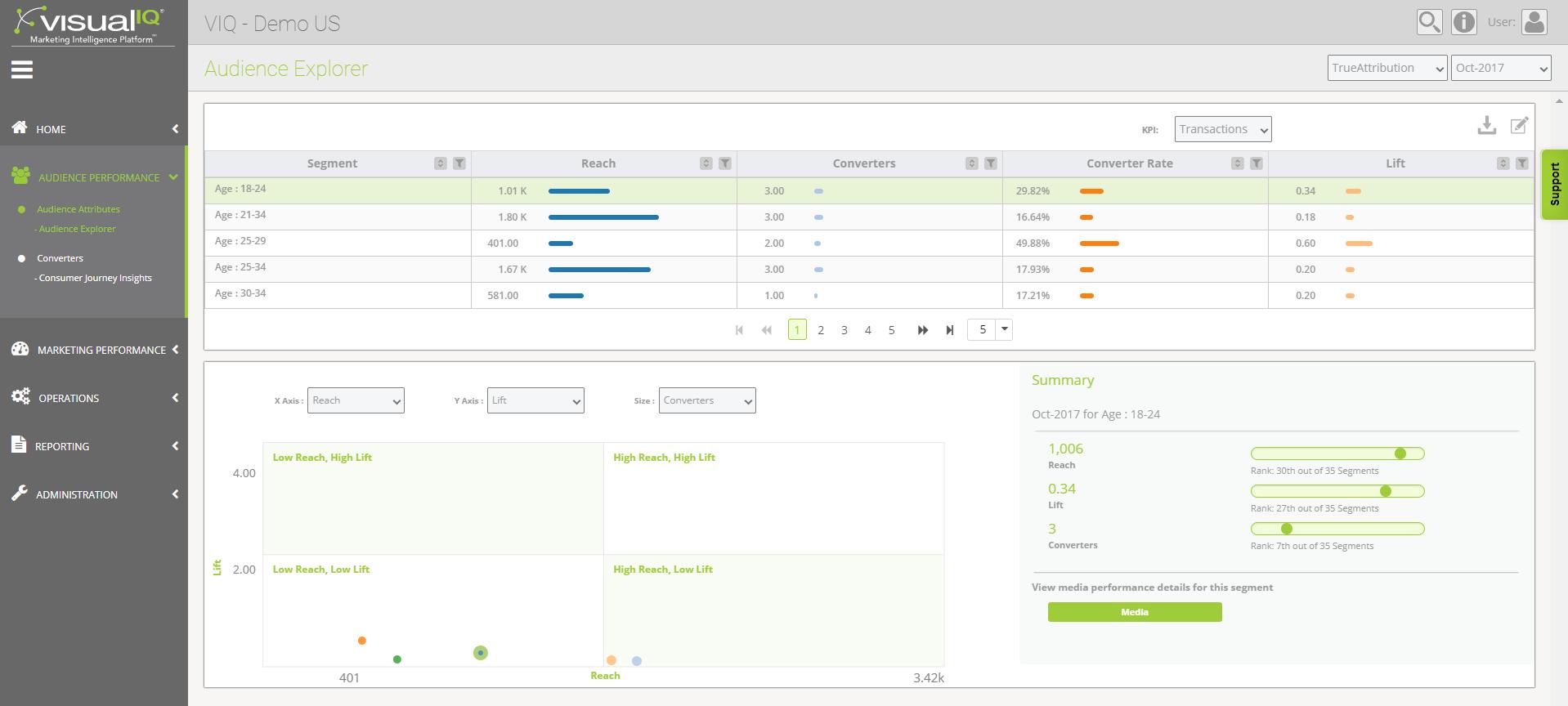 visual IQ Demo - Visual IQ Marketing Intelligence Platform - Audience Explorer