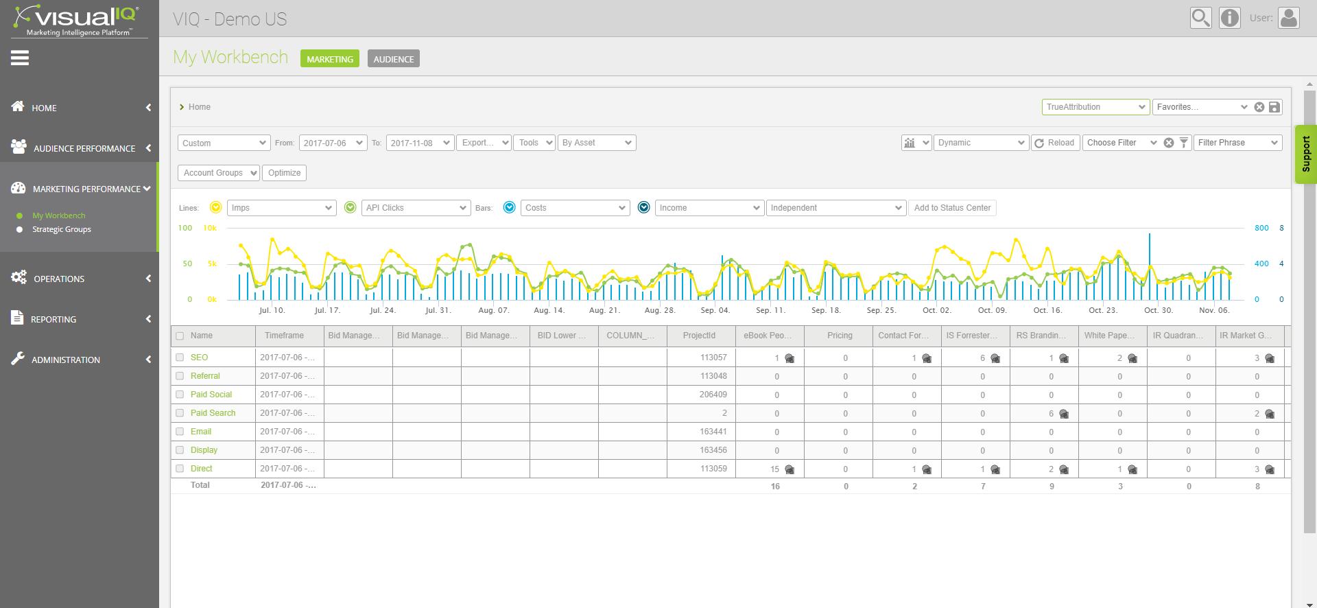 visual IQ Demo - Visual IQ Marketing Intelligence Platform - My Workbench - Marketing View