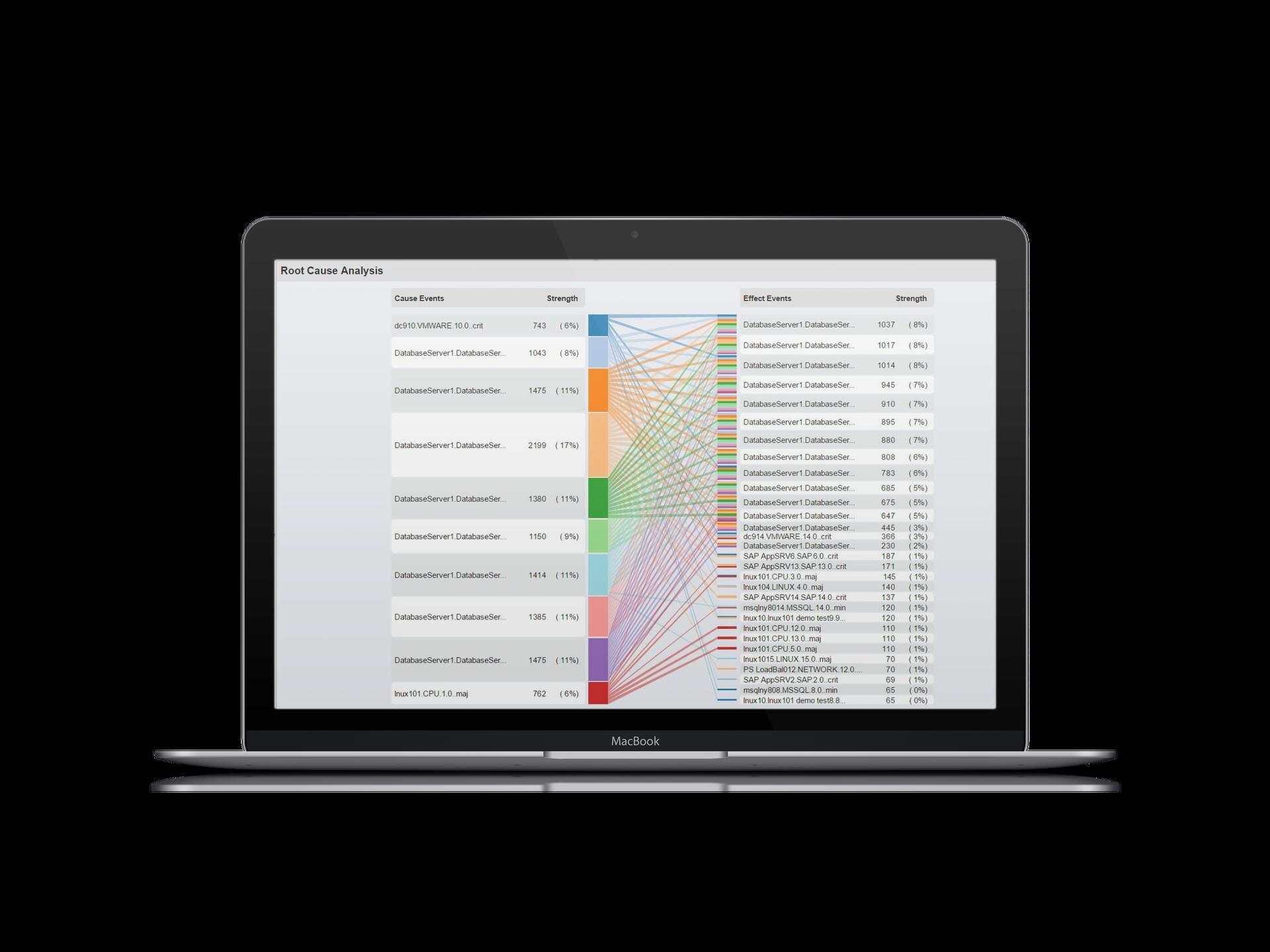Evanios Demo - Automated Root Cause Analysis