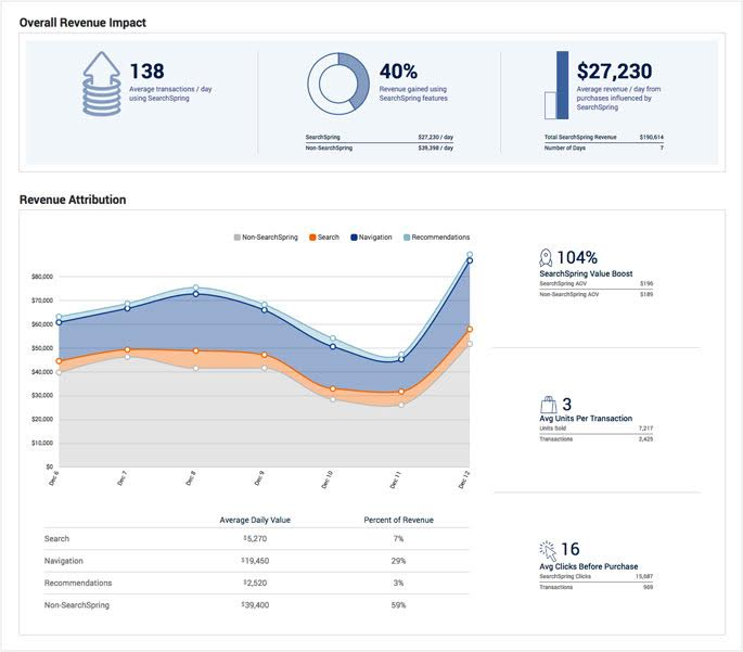 SearchSpring Demo - Revenue Insights