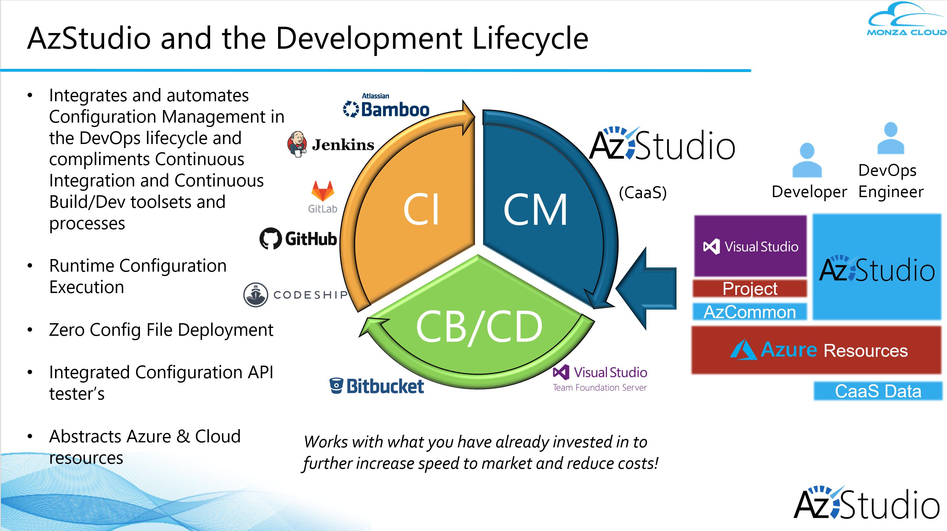 AzStudio Demo - AzStudio and the DevOps Lifecycle