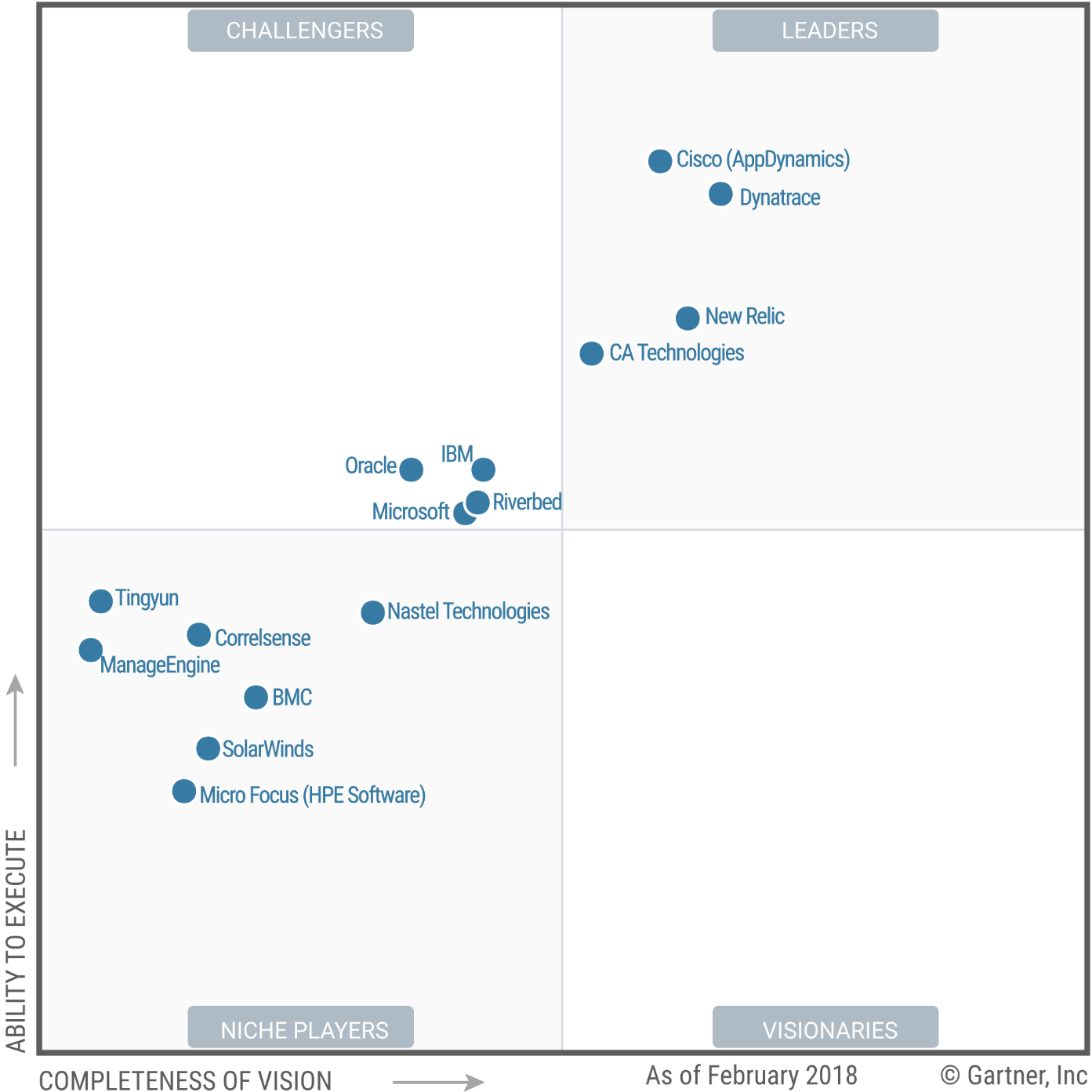 AppDynamics Demo - Gartner 2018 APM Magic Quadrant