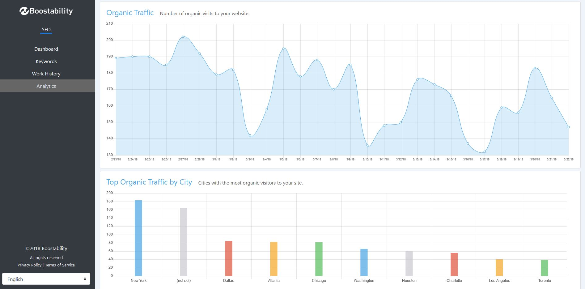 Boostability Inc Demo - Boostability Analytics Dashboard