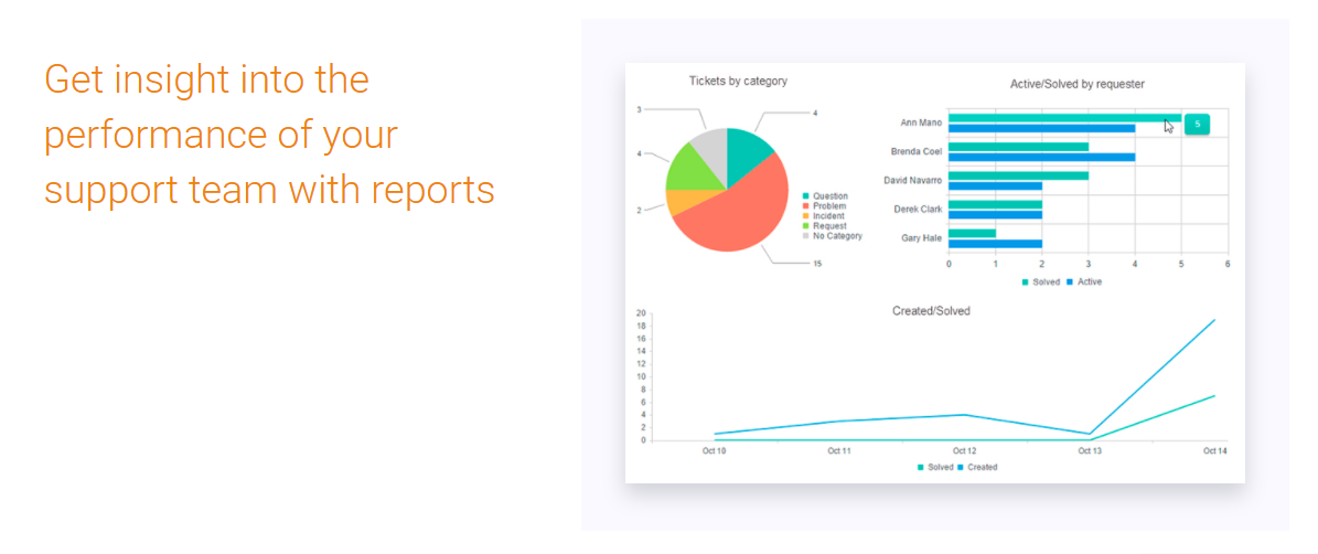 Plumsail HelpDesk Demo - Get insight into the performance of your support team with reports