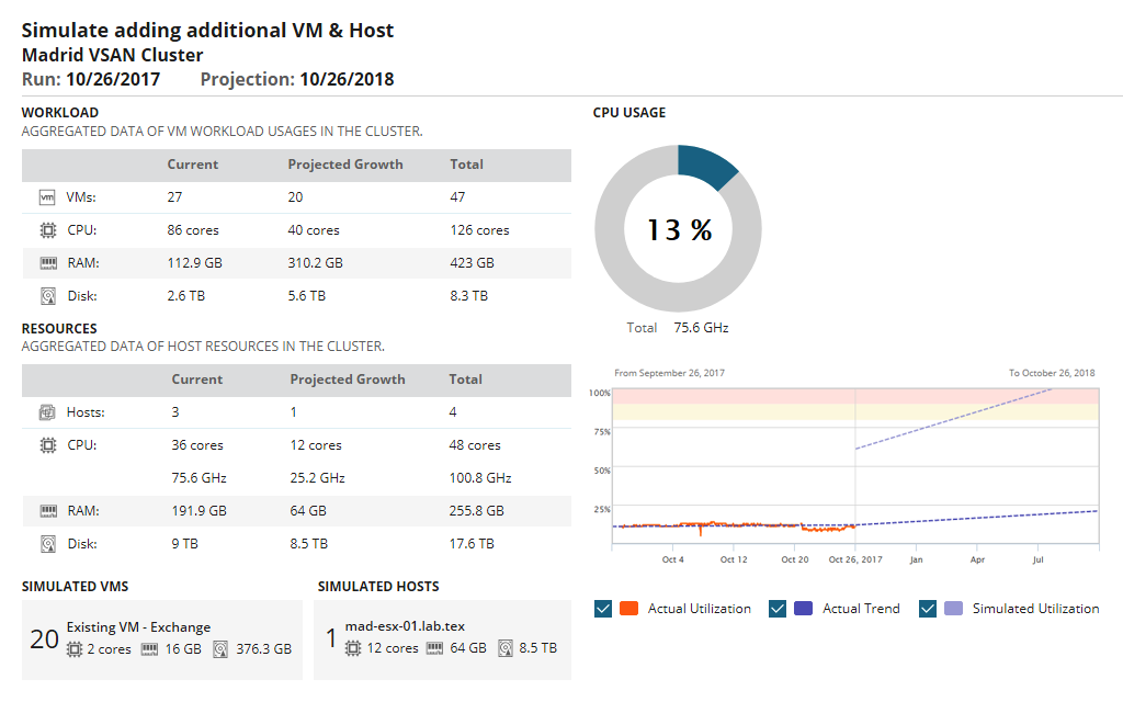 SolarWinds Virtualization Manager Demo - Capacity planning