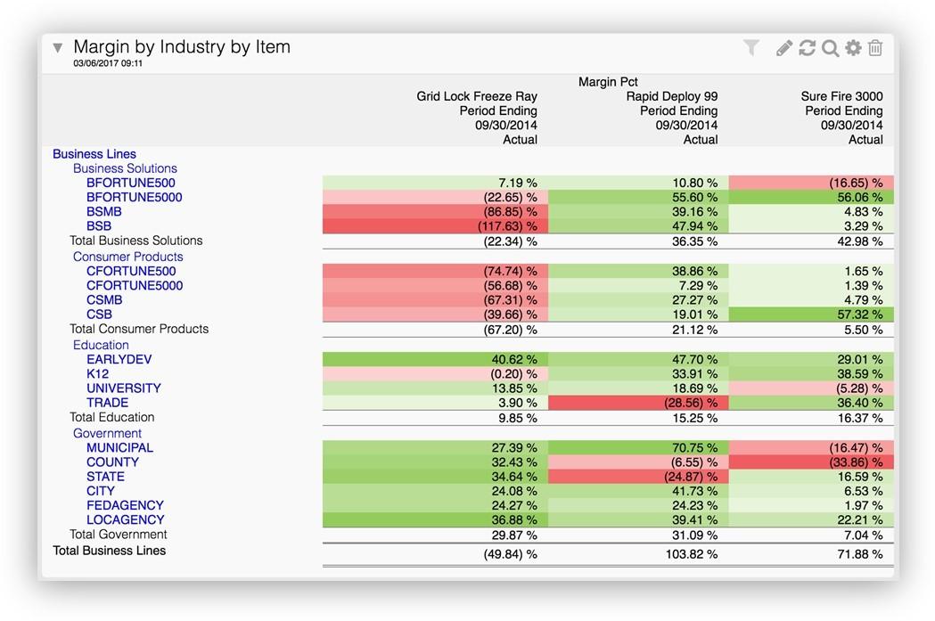Sage Intacct Demo - Multi-dimensional Reporting.