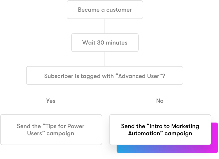 Drip Demo - Visual Workflows for Email Marketing Automation