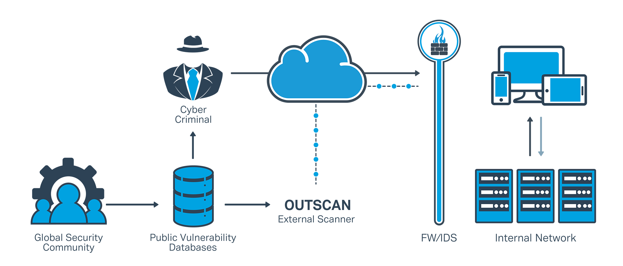 OUTSCAN Demo - OUTSCAN- Vulnerability Management solution for securing external networks
