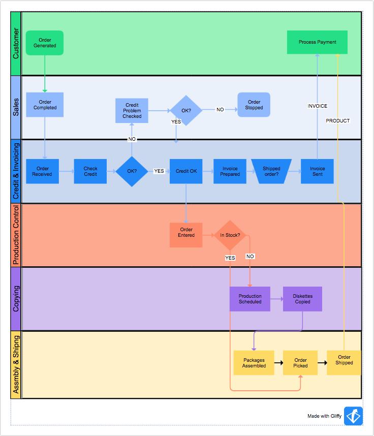 Gliffy Demo - Business Process Map