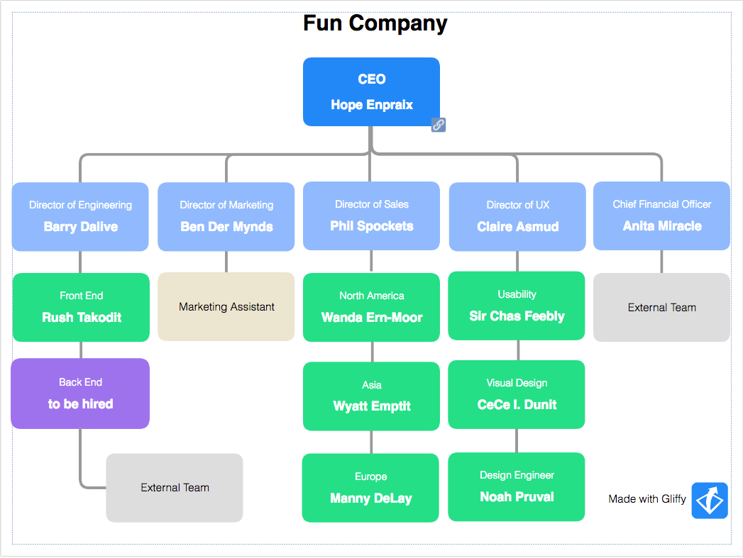 Gliffy Demo - Org Chart