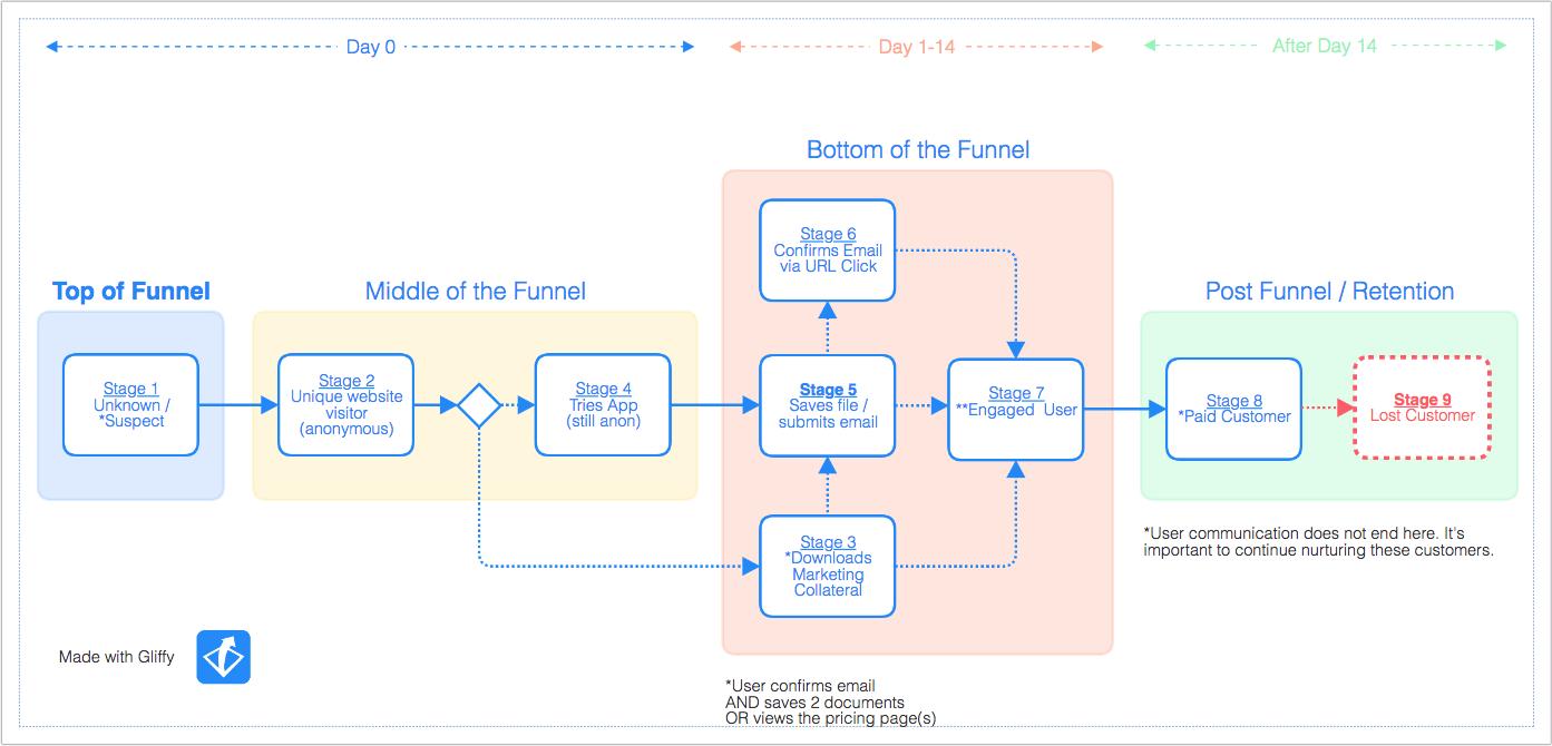 Gliffy Demo - Data Flowchart