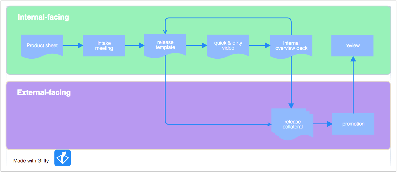 Gliffy Demo - Swimlane Flowchart