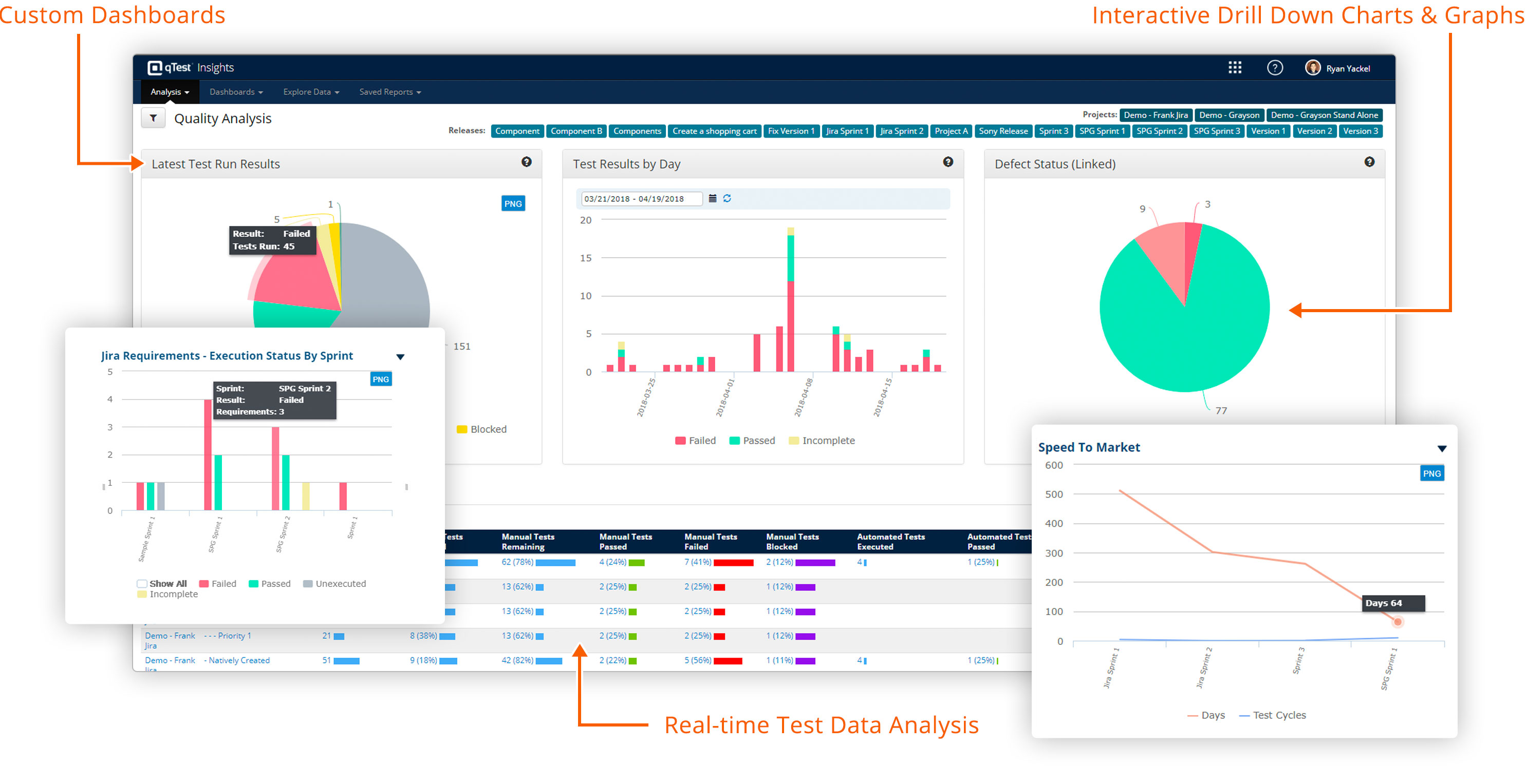 qTest Demo - qTest Insights - Executive Level Reporting for Agile Testing Teams