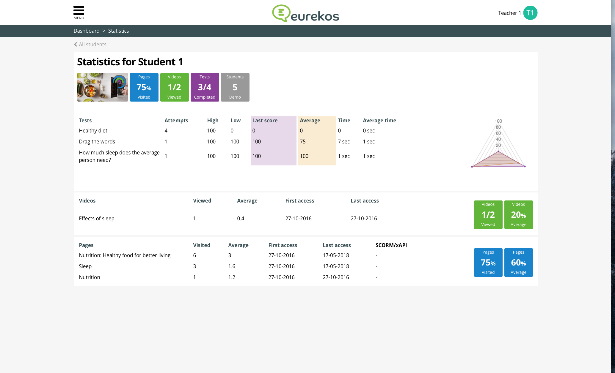 Eurekos Demo - Learning Analytics