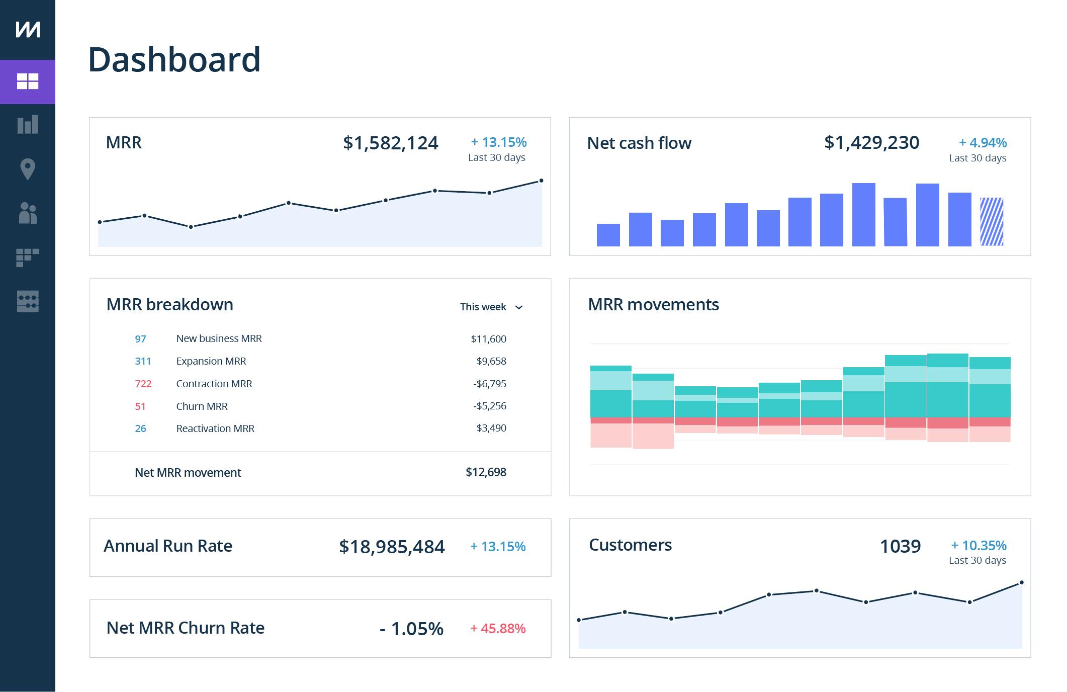 ChartMogul Demo - ChartMogul Dashboard