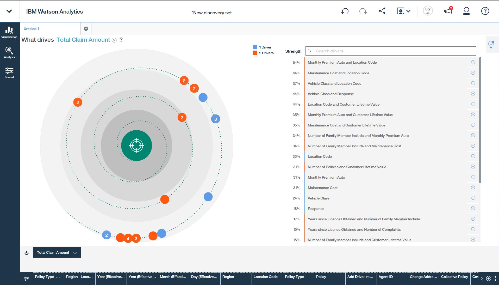 IBM Watson Analytics Demo - Drivers