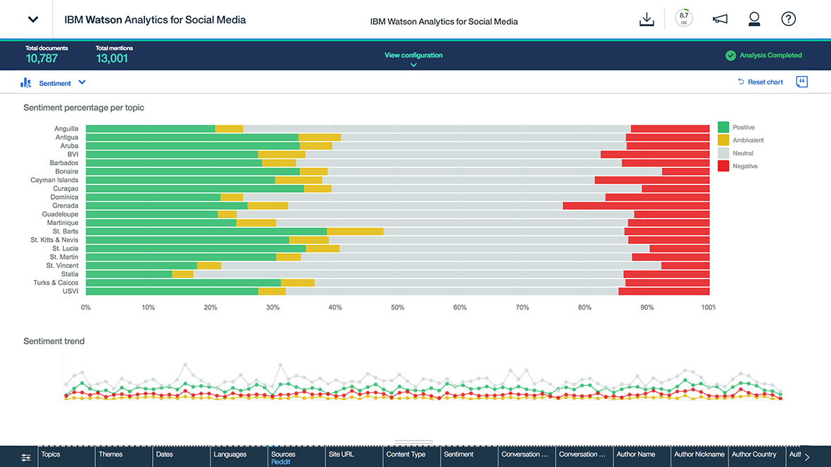 Watson Analytics for Social Media Demo - Sentiment Analysis