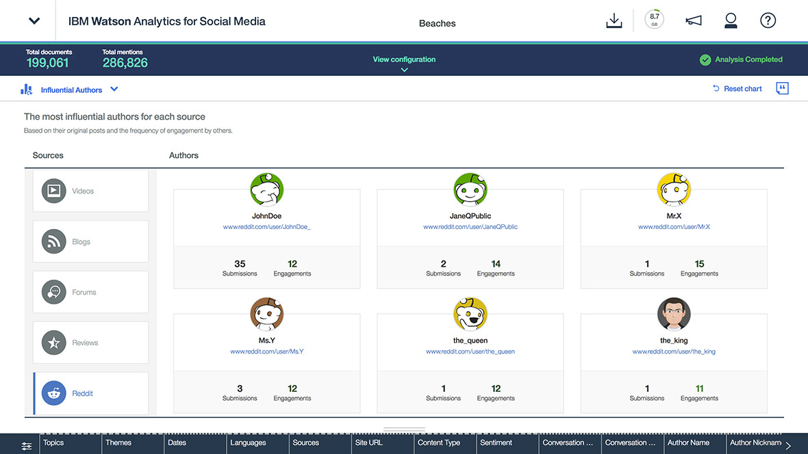 Watson Analytics for Social Media Demo - Influencer
