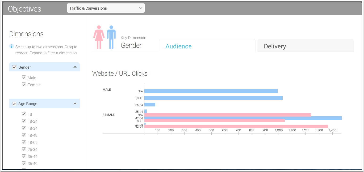 Kinetic Social Demo - Audience Performance Page