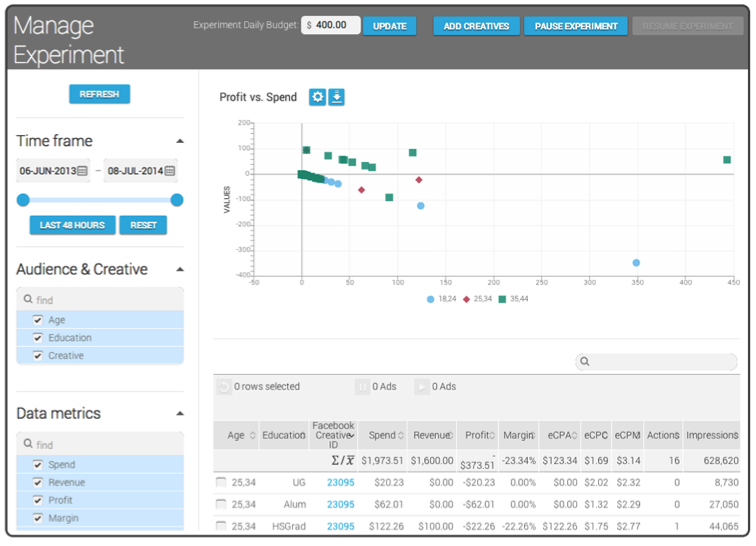 Kinetic Social Demo - Multivariate Testing Suite