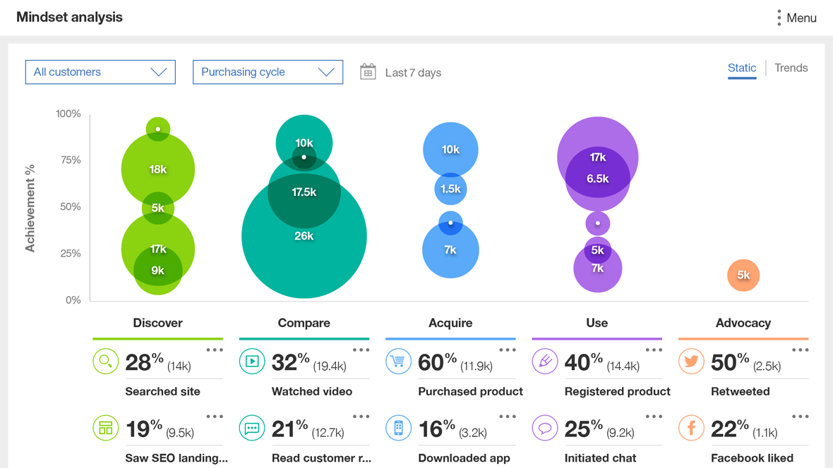 IBM Watson Customer Experience Analytics Demo - IBM Watson Customer Experience Analytics