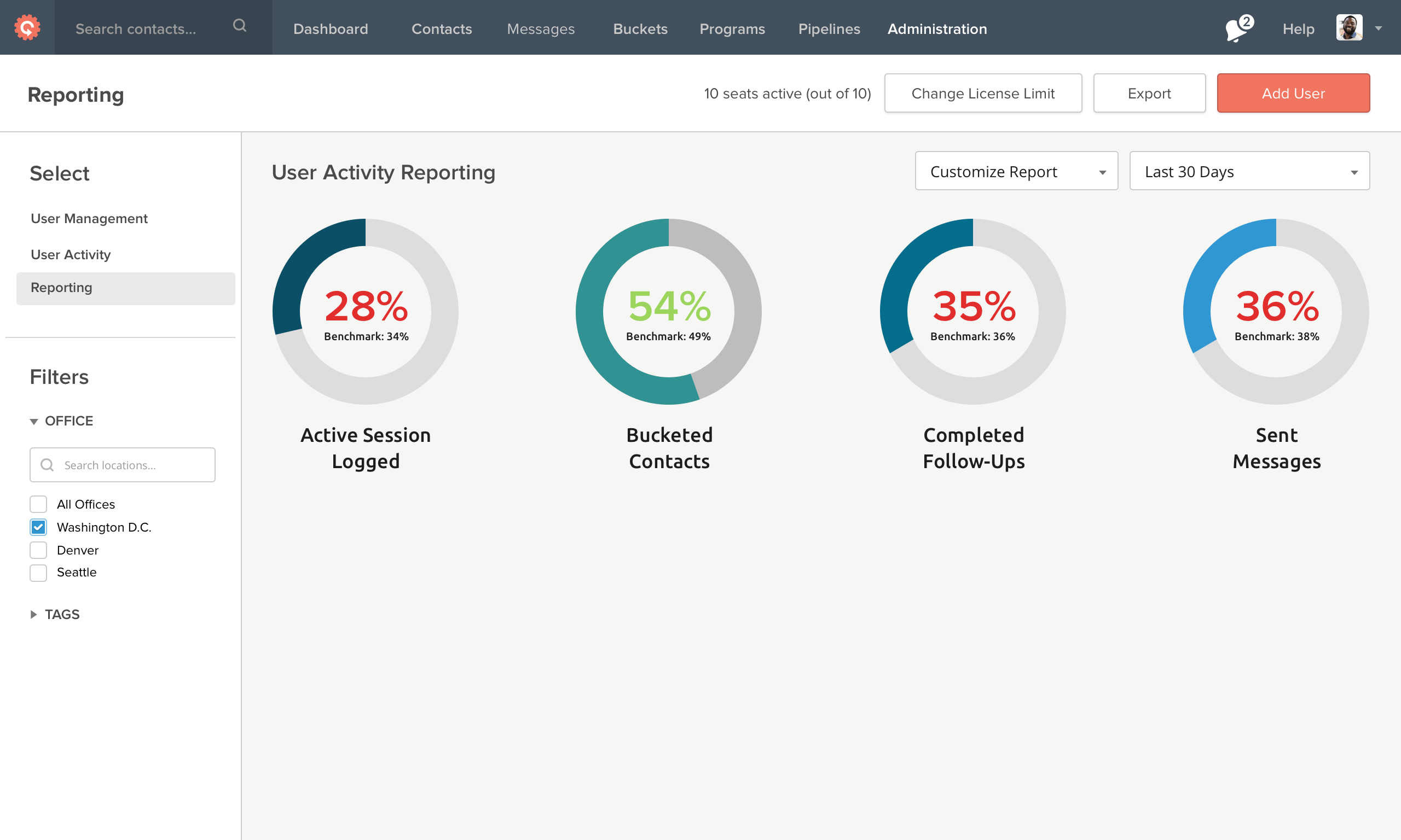 Contactually Demo - Reporting