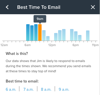 Contactually Demo - Best Time to Email Snapshot