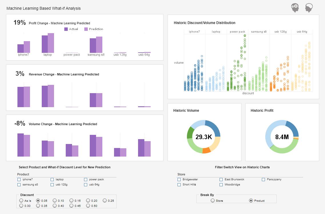 InetSoft Style Intelligence Demo - Machine Learning Example