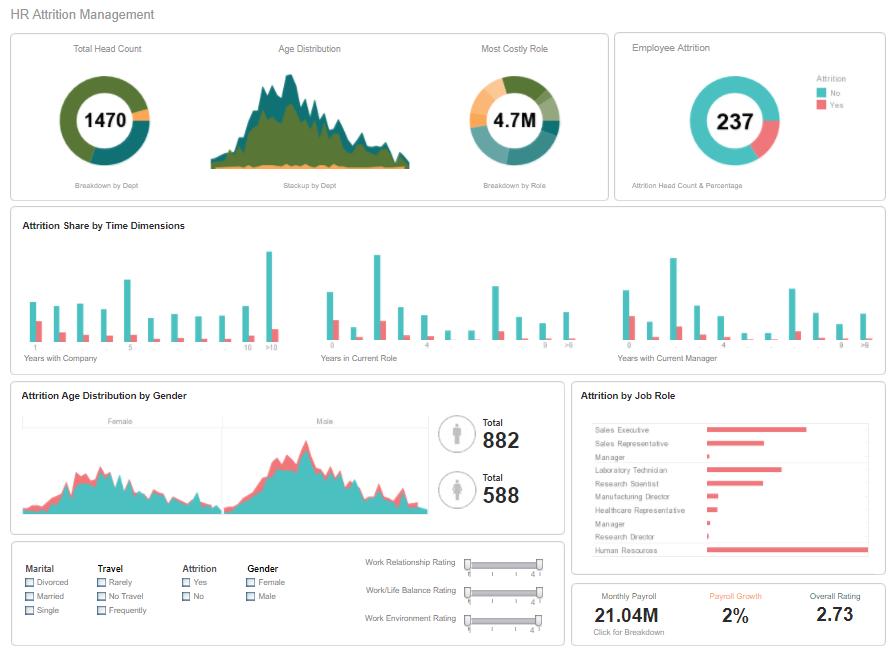 InetSoft Style Intelligence Demo - HR Analytic Dashboard