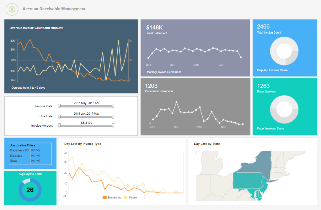 InetSoft Style Intelligence Demo - Finance Department Dashboard