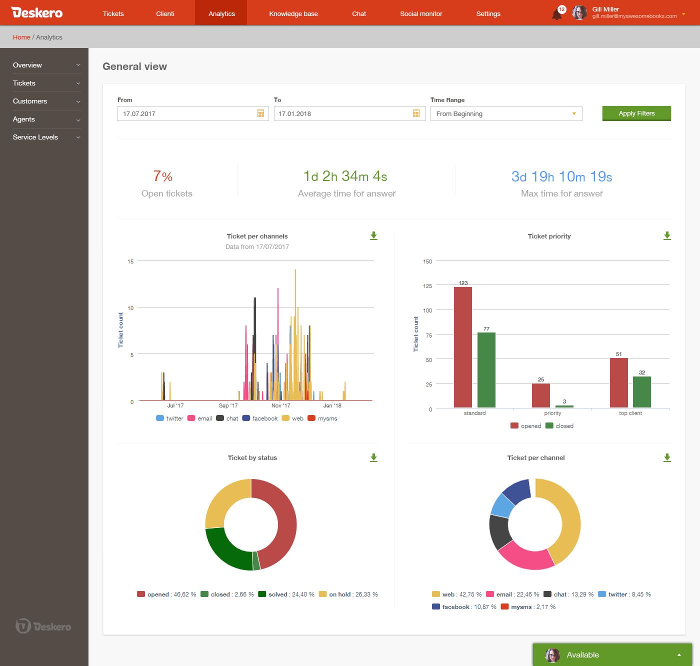 Deskero Demo - Deskero Analytics