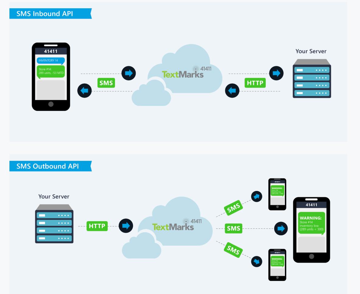 TextMarks Demo - TextMarks - SMS API