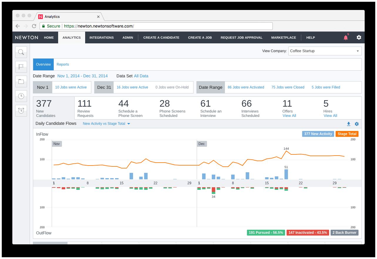 Newton ATS Demo - Reporting and Analytics