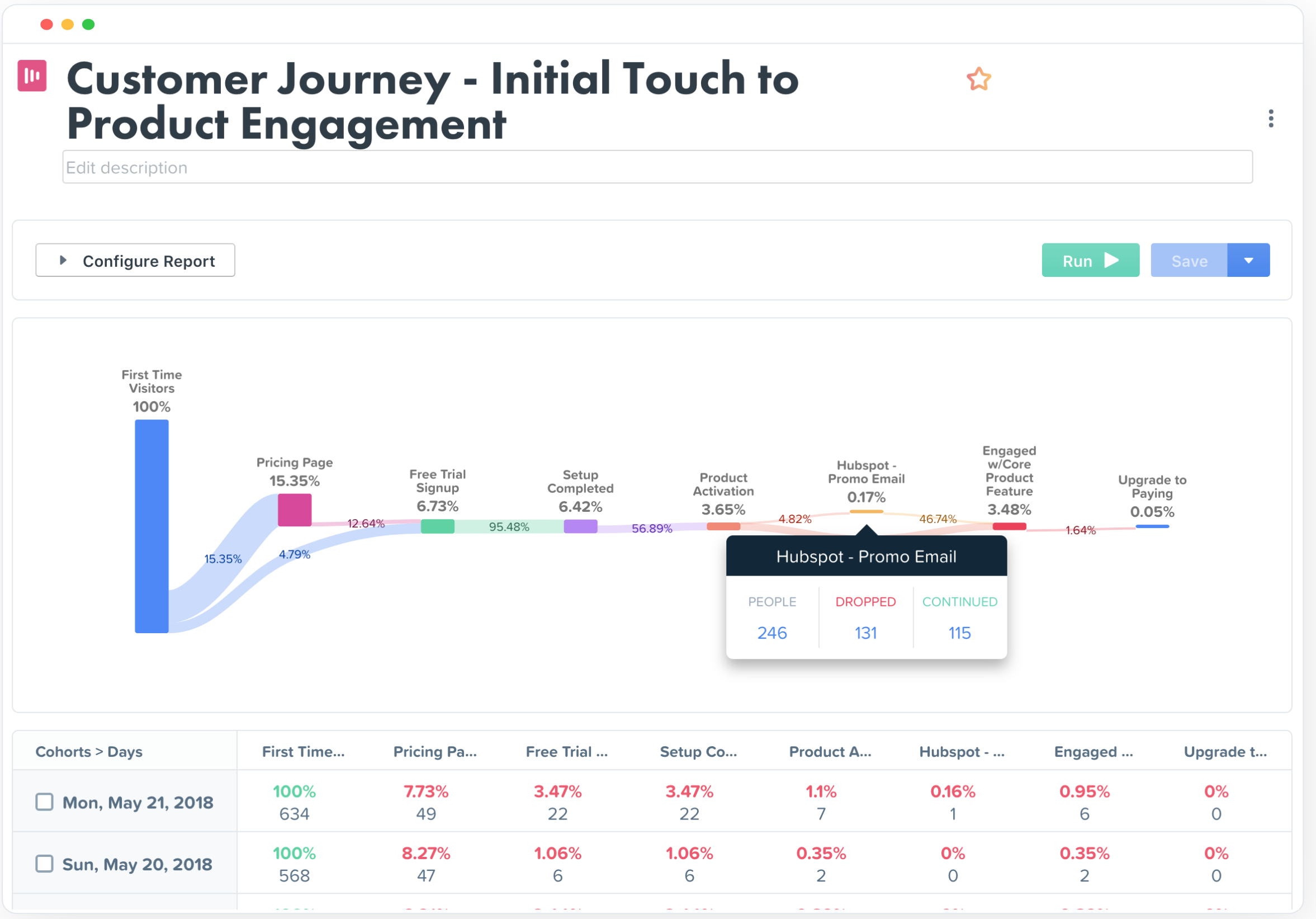 Woopra Demo - Journey Reports - Reveal obstacles and opportunities at every touchpoint.