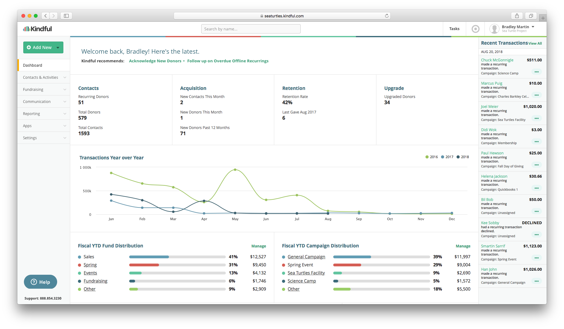 Kindful Demo - Donor Lifecycle Dashboard