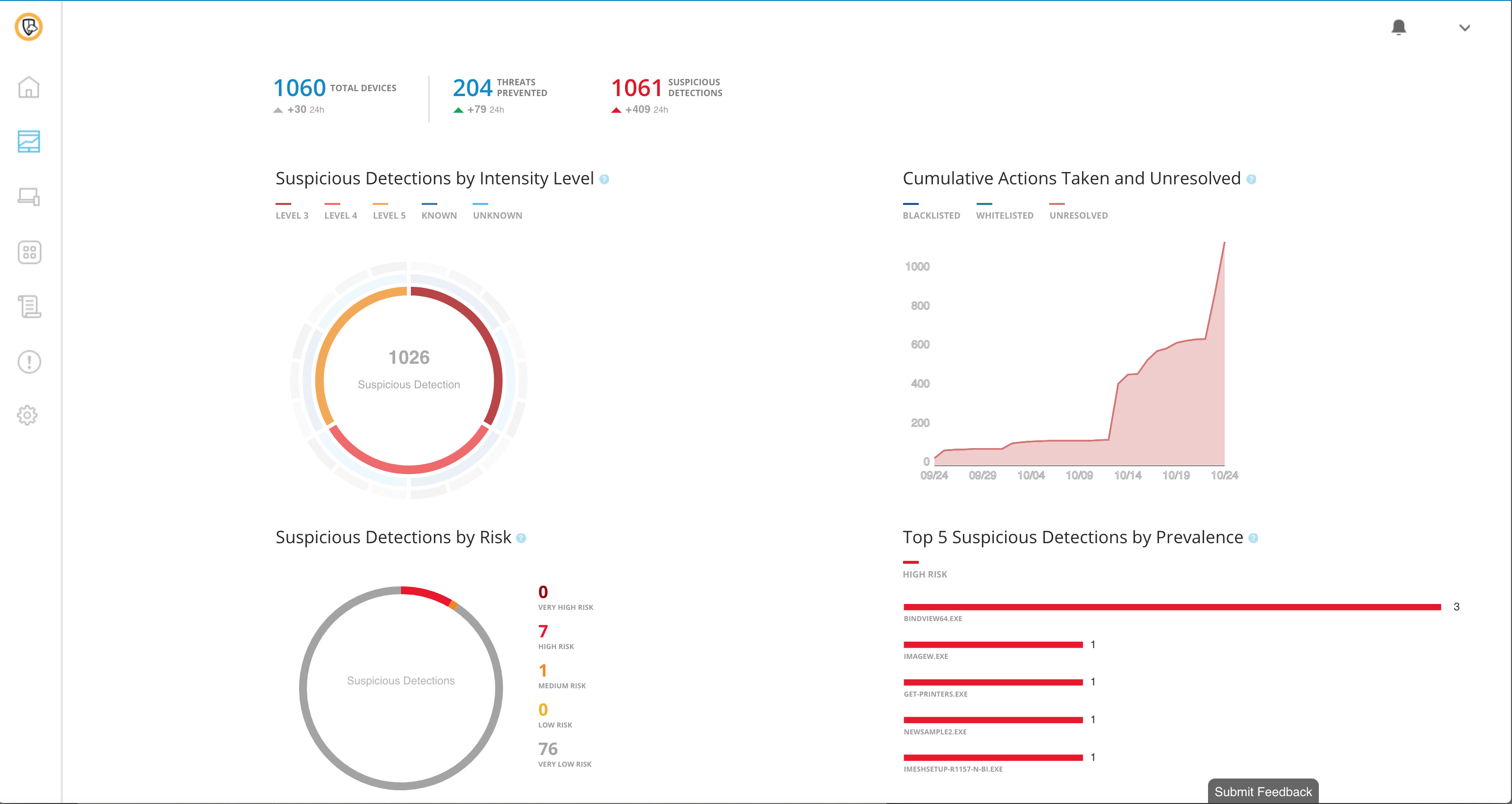 Symantec Endpoint Protection Demo - 14.1 Dashboard