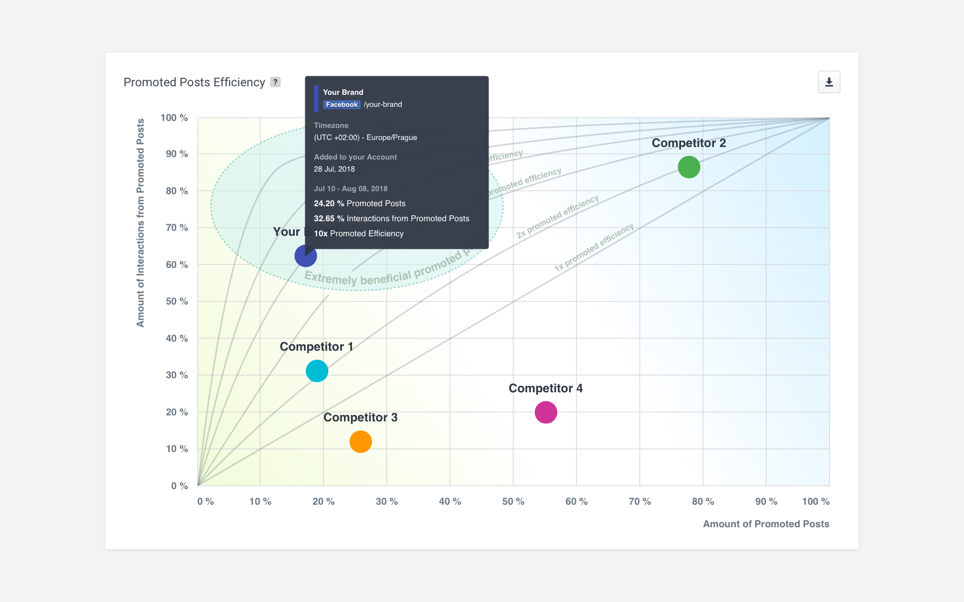Socialbakers Demo - Detect Competitors' Promoted Posts