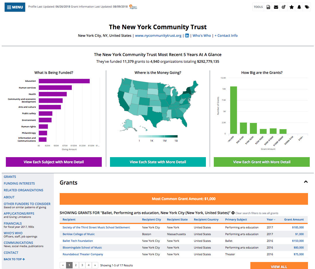 Foundation Directory Online Demo - More data and insights with interactive charts and maps to quickly understand funders' priorities