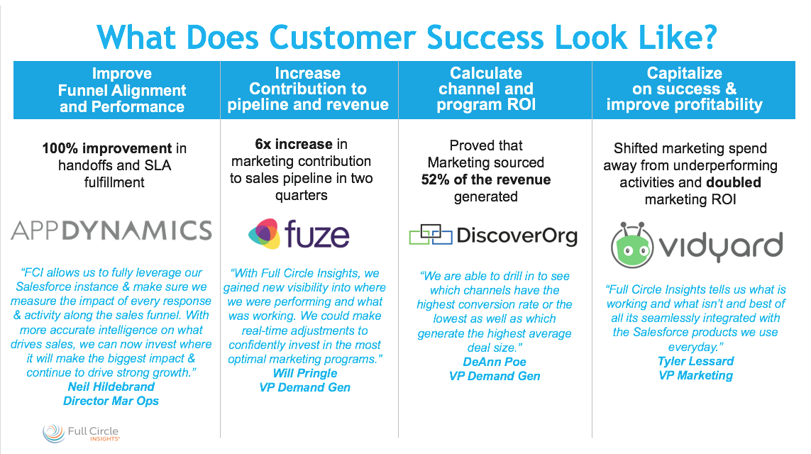 Full Circle Insights Demo - Full Circle Insights customer success stories